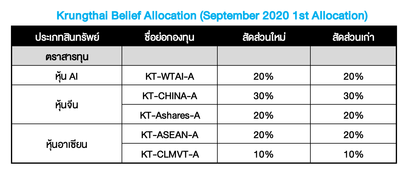 Krungthai Belief Allocation อัปเดตมุมมองเดือน ก.ย. 2020 : ไฟเขียว