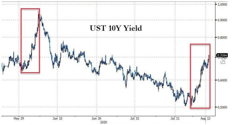 us10y-bond-yield-increase