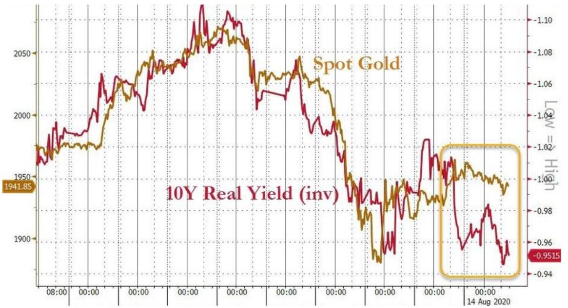 real-yield-gold-price-correlation
