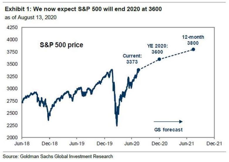 goldman sachs forecast s&p 500