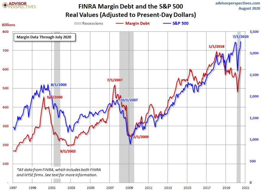 margin debt increase s&p 500
