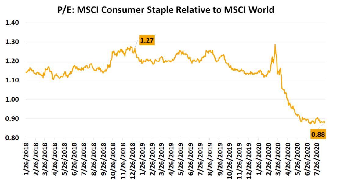 p/e consumer staples
