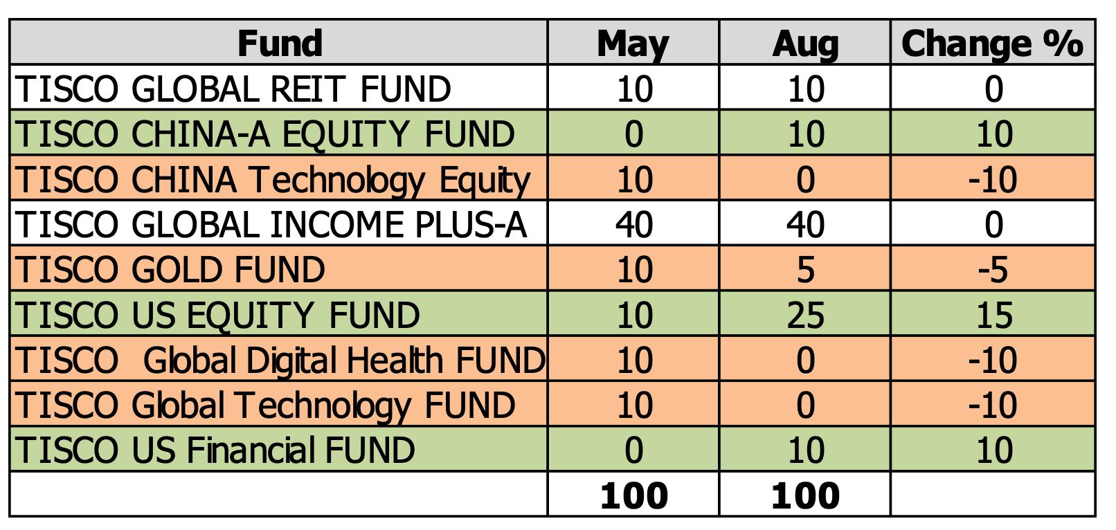 TISCO Omakase Extra Fund ปรับพอร์ตเดือน ส.ค. 2020:
