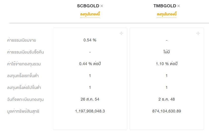 กองทุนทอง scbgold tmbgold