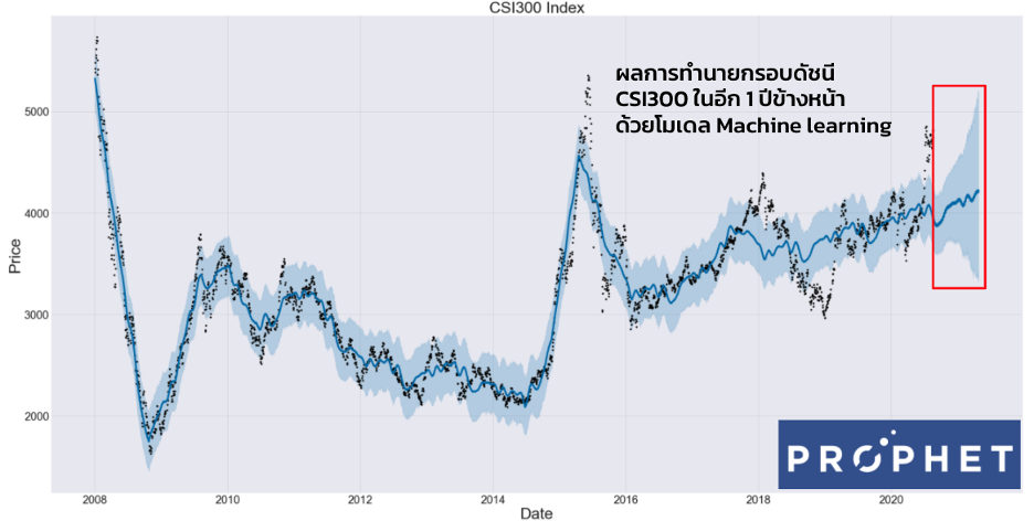 FINNOMENA PORT Strategy เดือนกันยายน 2020 : Looking Through Binoculars