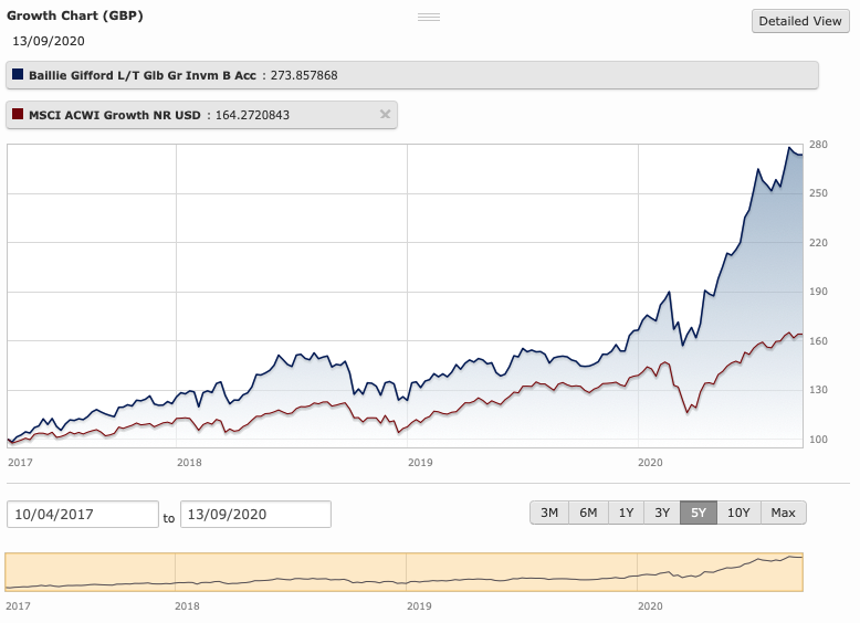 เทียบกองทุนสุดยอดหุ้นเติบโต KFHTECH-A และ ONE-UGG-RA