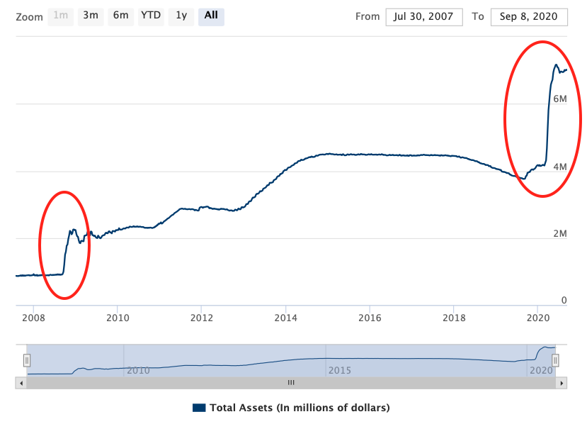 One Up on Balance Sheet ทำไมงบดุล Fed เองก็ไม่เคยเหลียวหลังเช่นตลาดหุ้น
