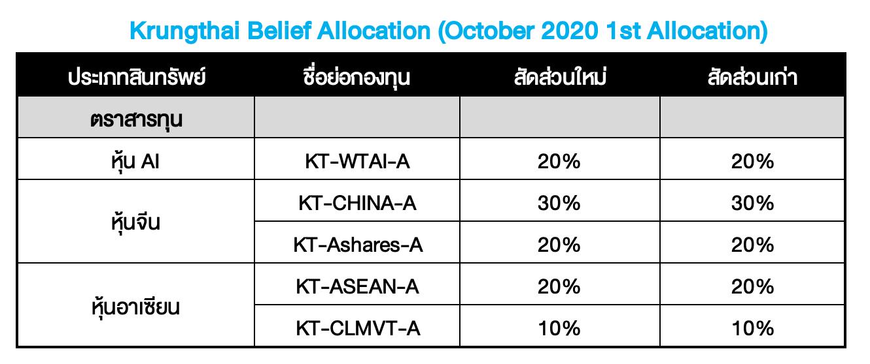 Krungthai Belief Allocation อัปเดตมุมมองเดือน ต.ค. 2020 : เกมจ้องตา