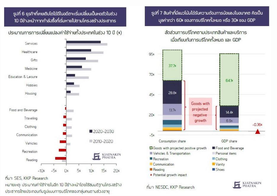 เตรียมแผนเกษียณอย่างไร? กับทศวรรษที่กำลังจากหายไปของประเทศไทย