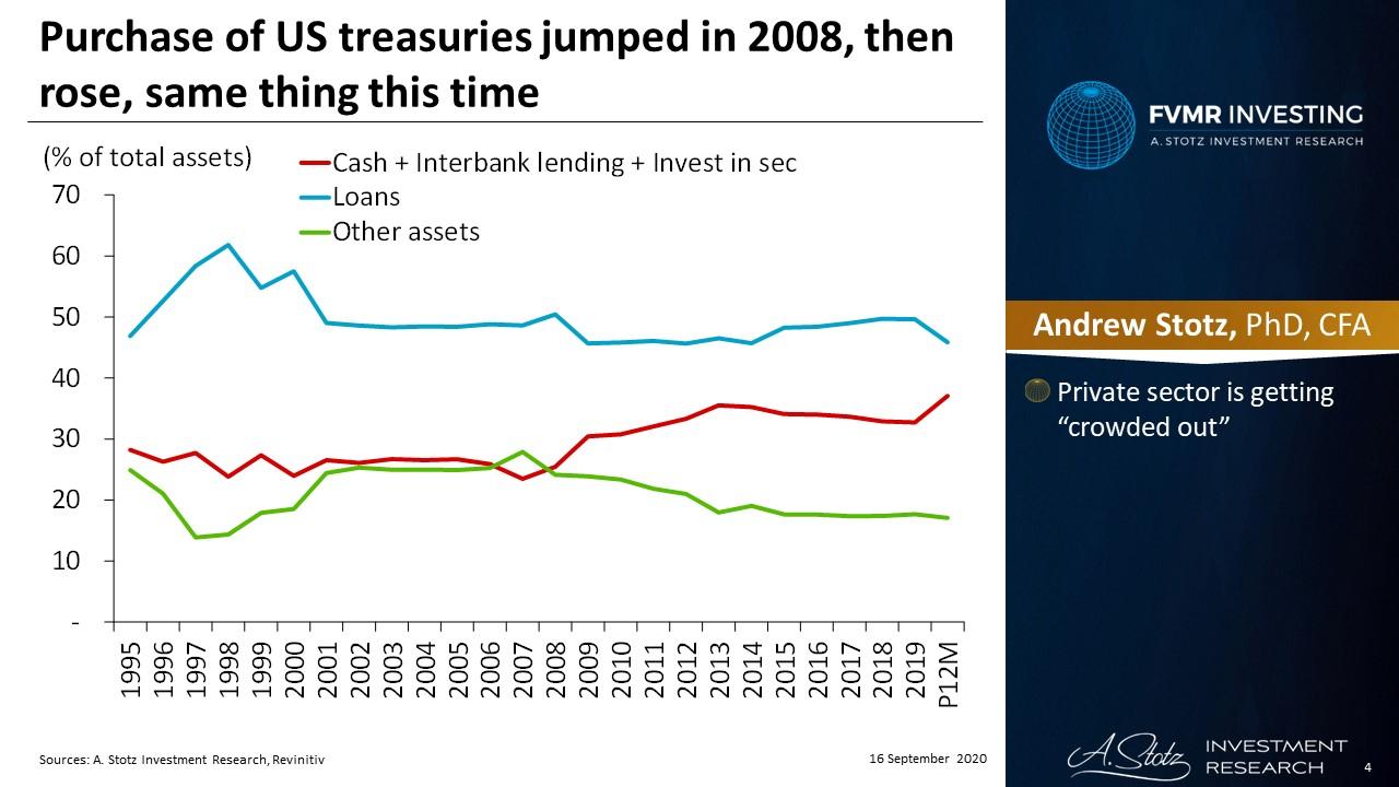 เกิดอะไรขึ้น? เมื่อ Fed ปลุกระดมให้ธนาคารต่าง ๆ ช่วยซื้อพันธบัตร