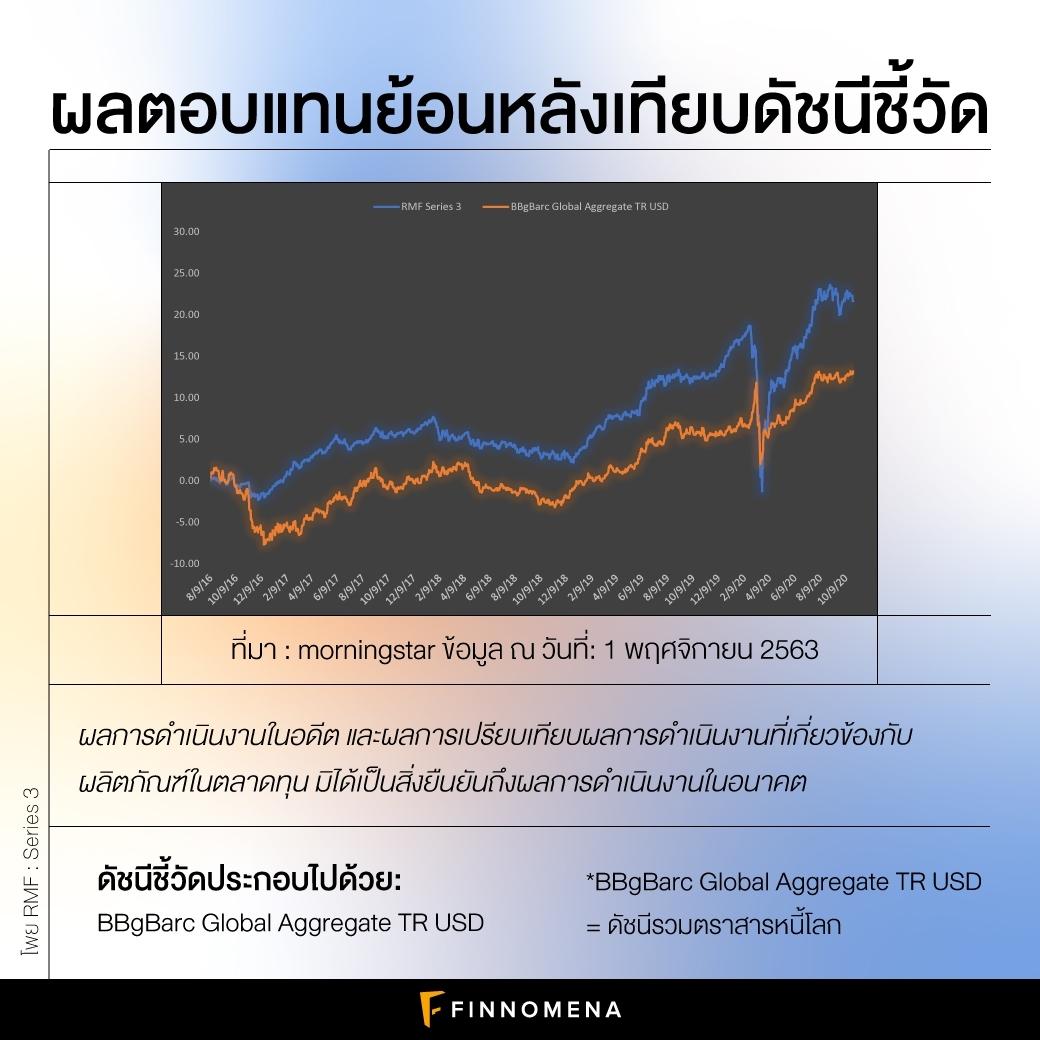 โพยกองทุนจัดชุด SSF และ RMF ประจำปี 2563: จัดเต็มสำหรับนักลงทุนทุกประเภท