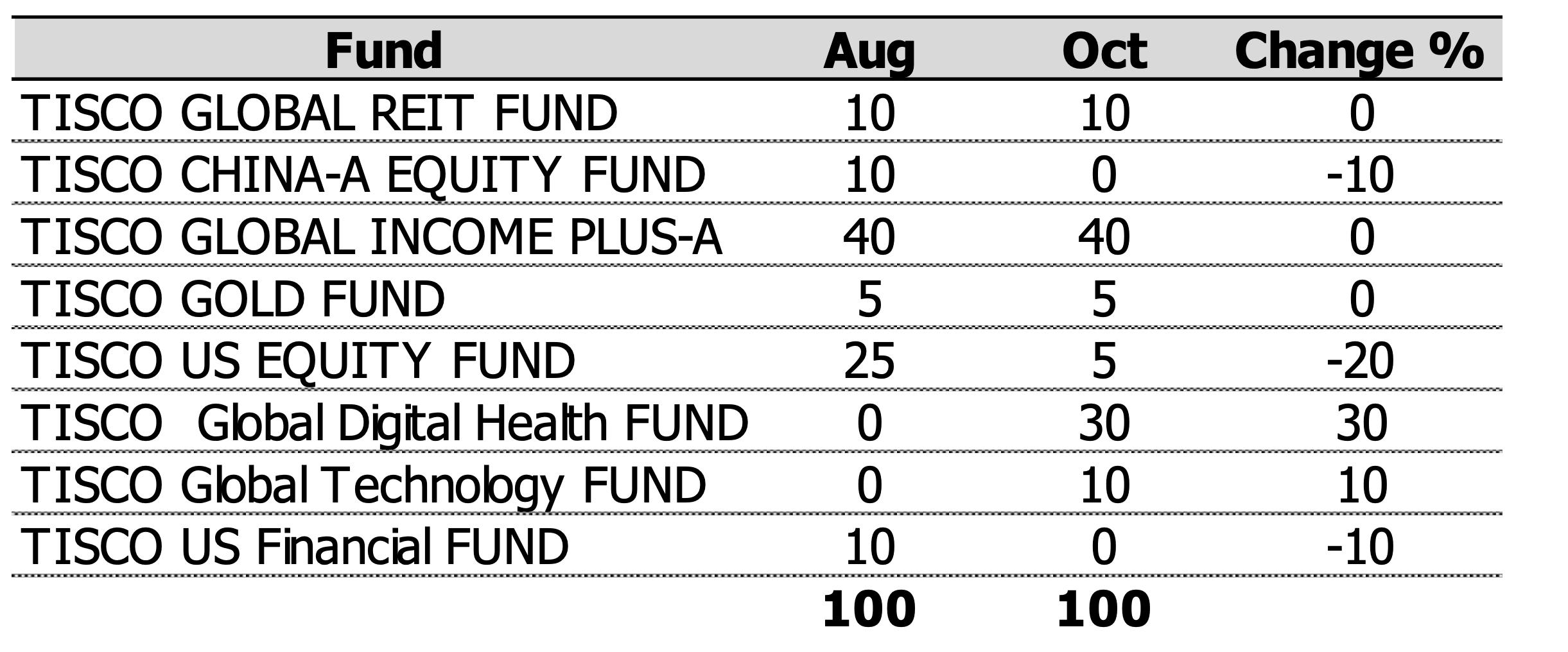 TISCO Omakase Extra Fund ปรับพอร์ตเดือน ต.ค. 2020