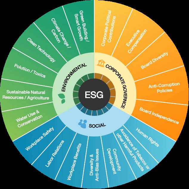 ESG การลงทุนเพื่ออนาคต ทางเลือกใหม่จากความ 'ยั่งยืน'
