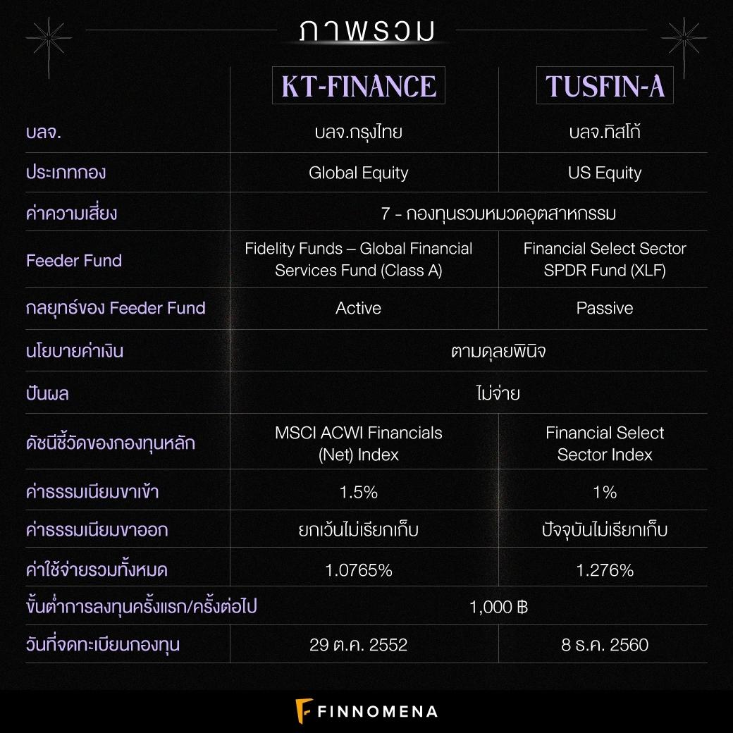 โพยเปรียบเทียบกองทุนหุ้นกลุ่มการเงิน: KT-FINANCE V.S. TUSFIN-A แบบดูง่าย ๆ