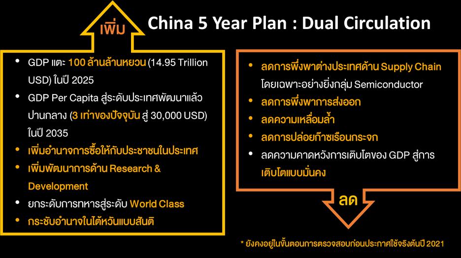 FINNOMENA PORT Strategy เดือนพฤศจิกายน 2020: Countdown to The New World Order