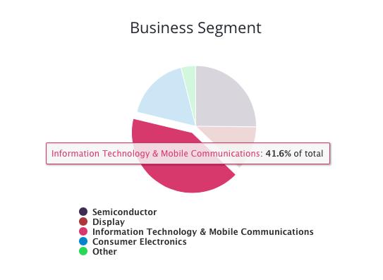 SAMSUNG จากเส้นก๋วยเตี๋ยว สู่หนึ่งในบริษัท เทคโนโลยีที่ดีที่สุดในโลก