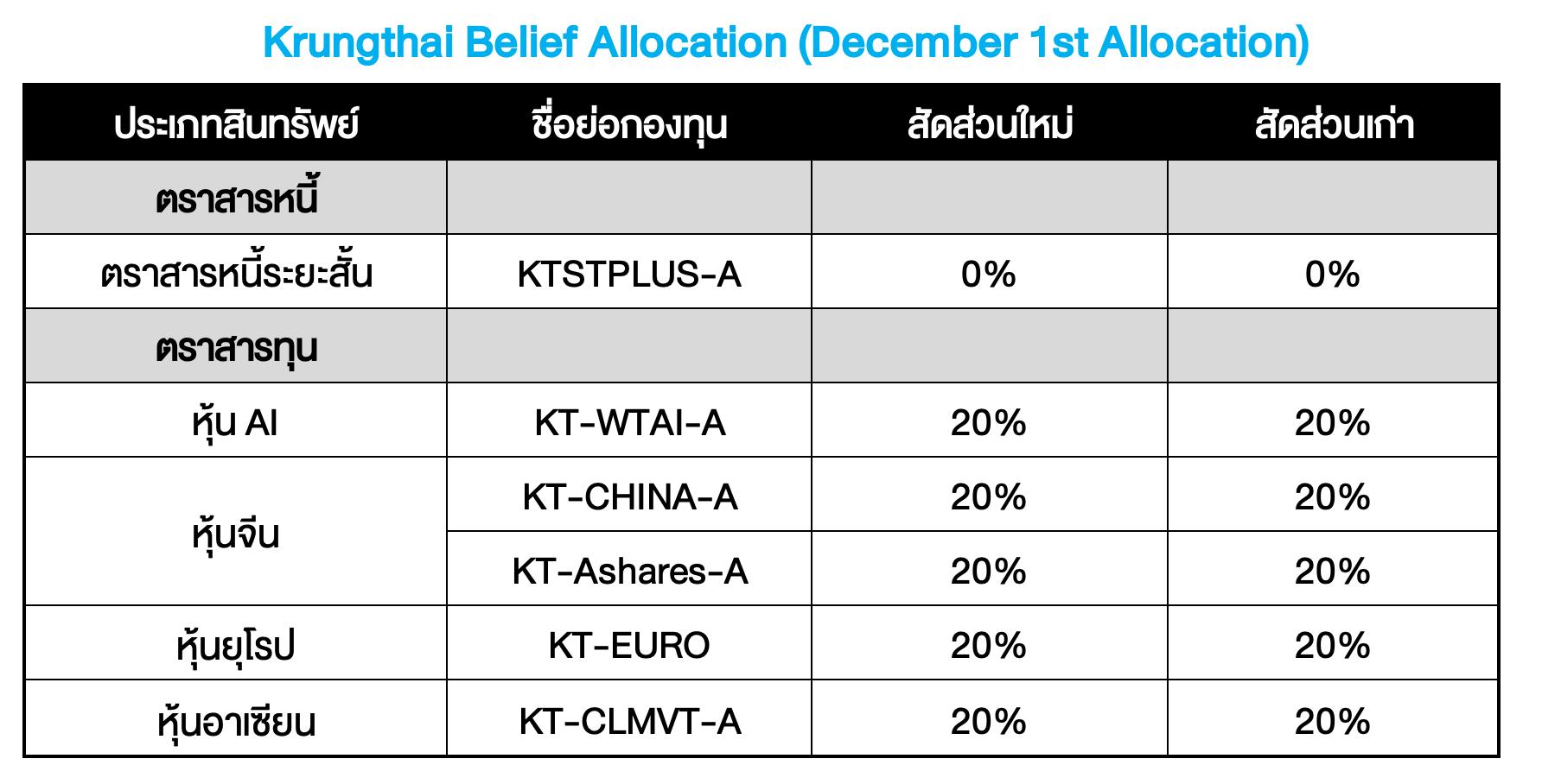 Krungthai Belief Allocation อัปเดตมุมมองเดือน ธ.ค. 2020 : Rally to Infinity หลากปัจจัยลงทุนจากหลายมุมมองระยะใกล้ ลุ้นทะยานไกลไปถึง Infinity !!!