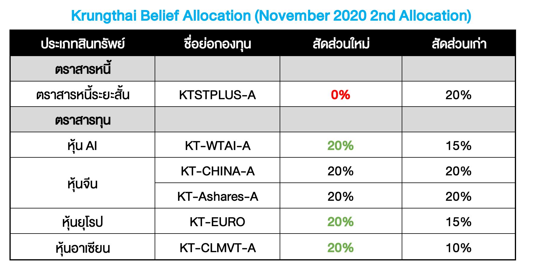 Krungthai Belief Allocation ปรับพอร์ตเดือน พ.ย. 2020 : ร่างสมบูรณ์ #สมดุลสิดี