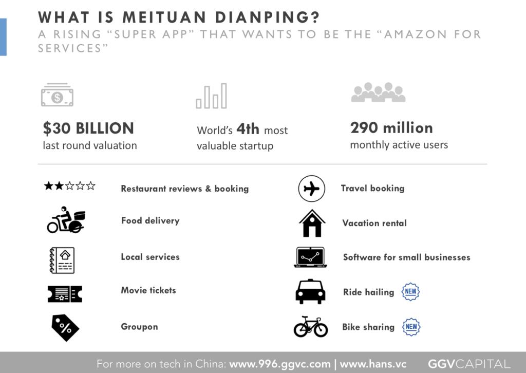ไลฟ์สไตล์ของชาวจีน Meituan Dianping !