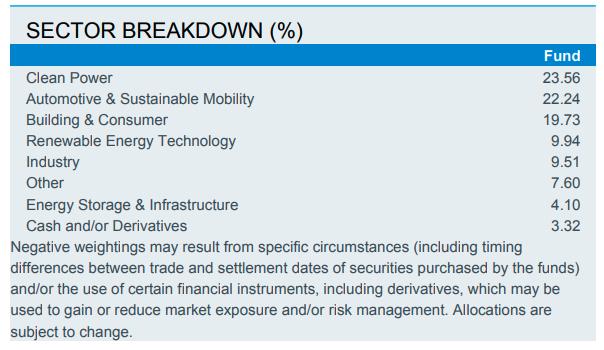 """ลงทุนแบบ """"ESG"""" คว้าโอกาสสร้างผลตอบแทนจากการดำเนินธุรกิจอย่างยั่งยืน"""