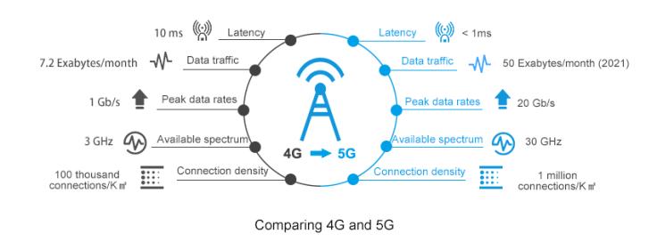 เปิดแผนพัฒนา 5G ของประเทศชั้นนำ ที่อาจเป็นจุดพลิกผันขั้วอำนาจ