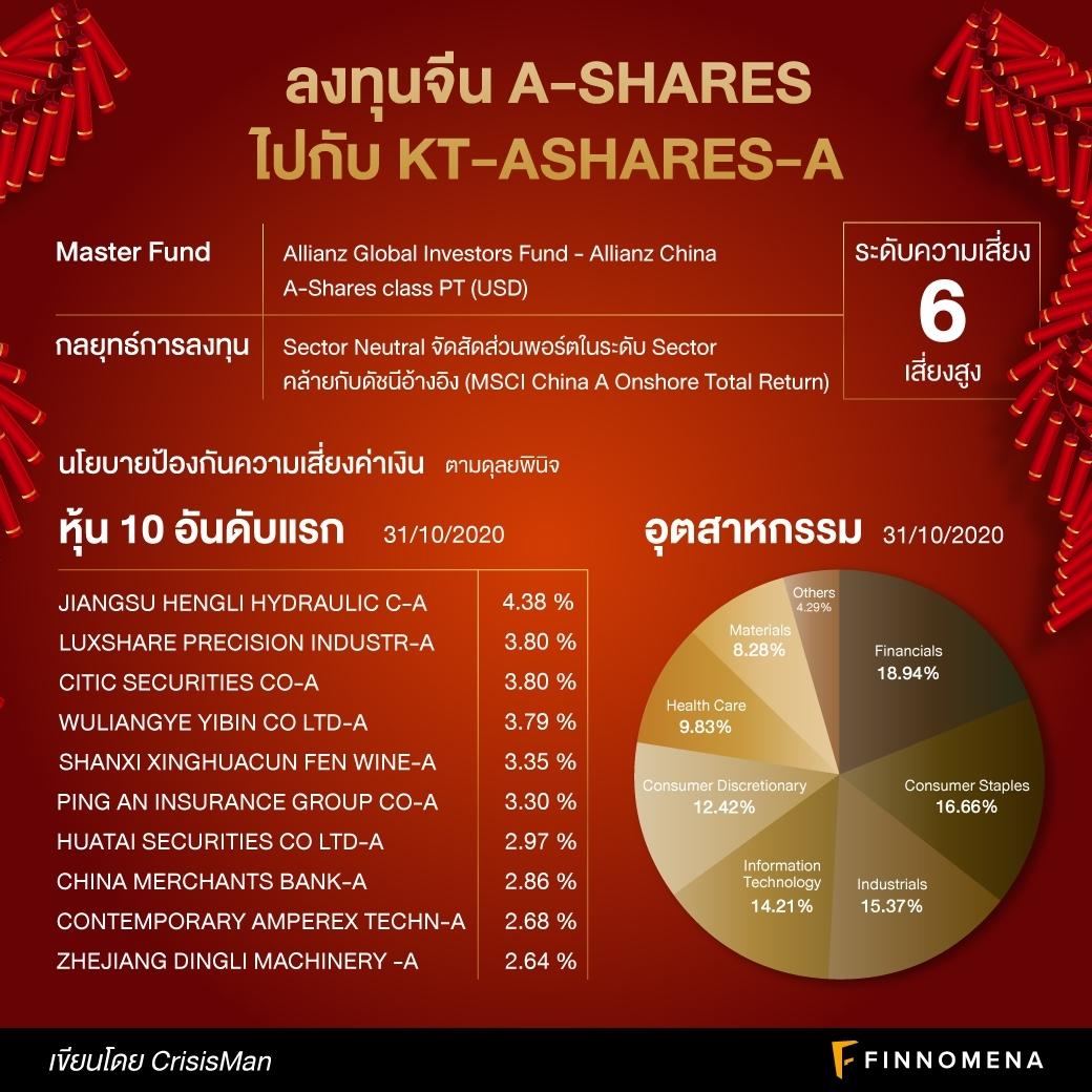 รีวิวกองทุน KT-Ashares-A: ลงทุนจีน A-Shares 'เมื่อถึงคราวมังกรฟ้อนเมฆเหินหาว'