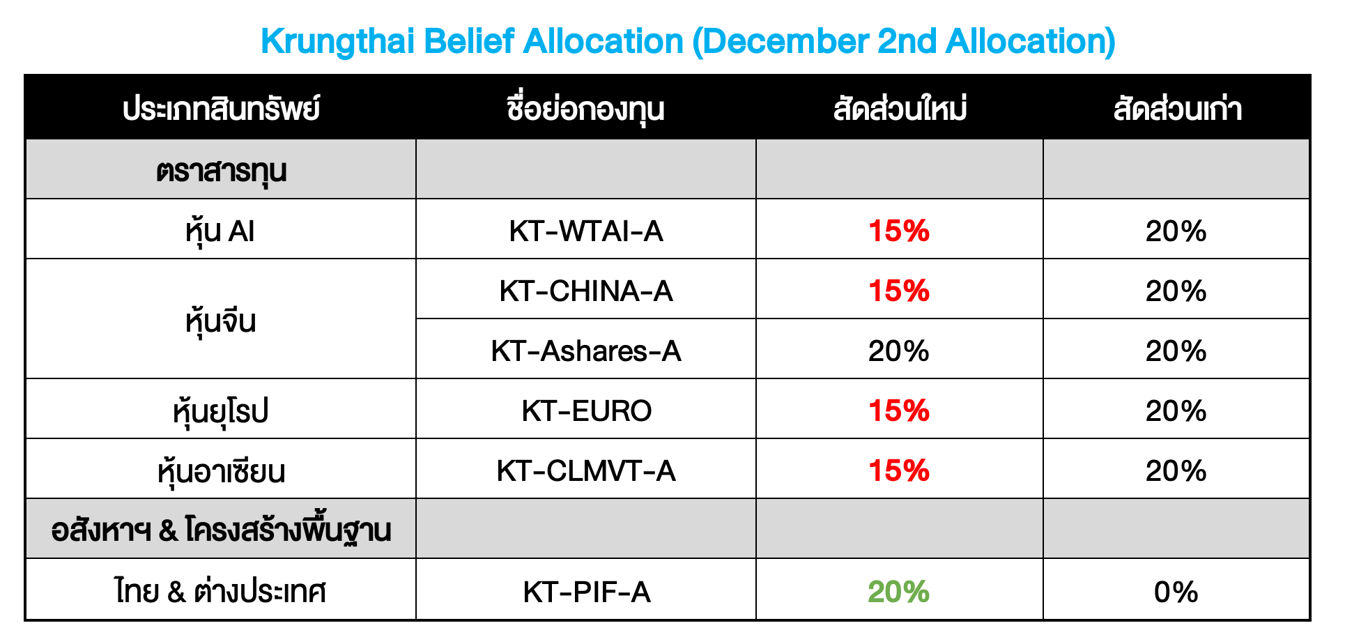 Krungthai Belief Allocation ปรับพอร์ตเดือน ธ.ค. 2020 : KT-PIF #Refresh