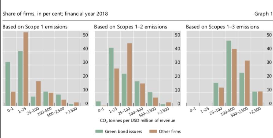 โลกแห่ง Green Economy ของธนาคารกลางสหรัฐ