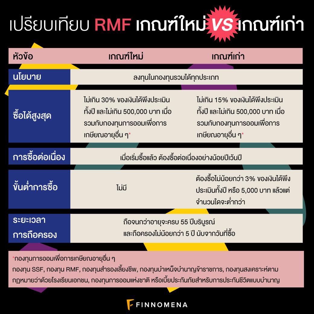 """ทบทวนเงื่อนไข """"RMF"""" พร้อมกองทุนแนะนำปี 2563! I TAX เพื่อนๆ EP3"""