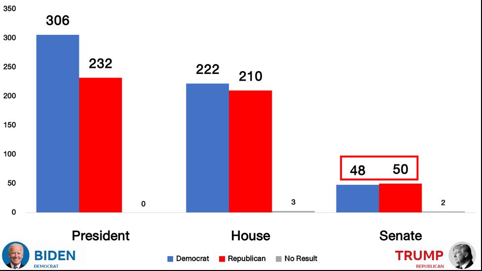 เดโมแครตชนะการเลือกตั้ง สว. ตามคาด หนุนโจ ไบเดนได้ Blue Sweep : ส่งผลต่อการลงทุนอย่างไร?