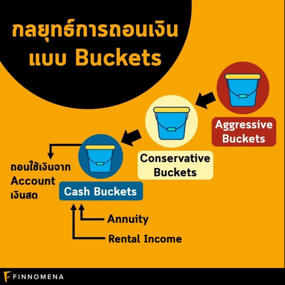 บริหารเงินในวัยเกษียณ เตรียมพร้อมชนะเงินเฟ้อ ด้วยพอร์ต Retirement Income Solution