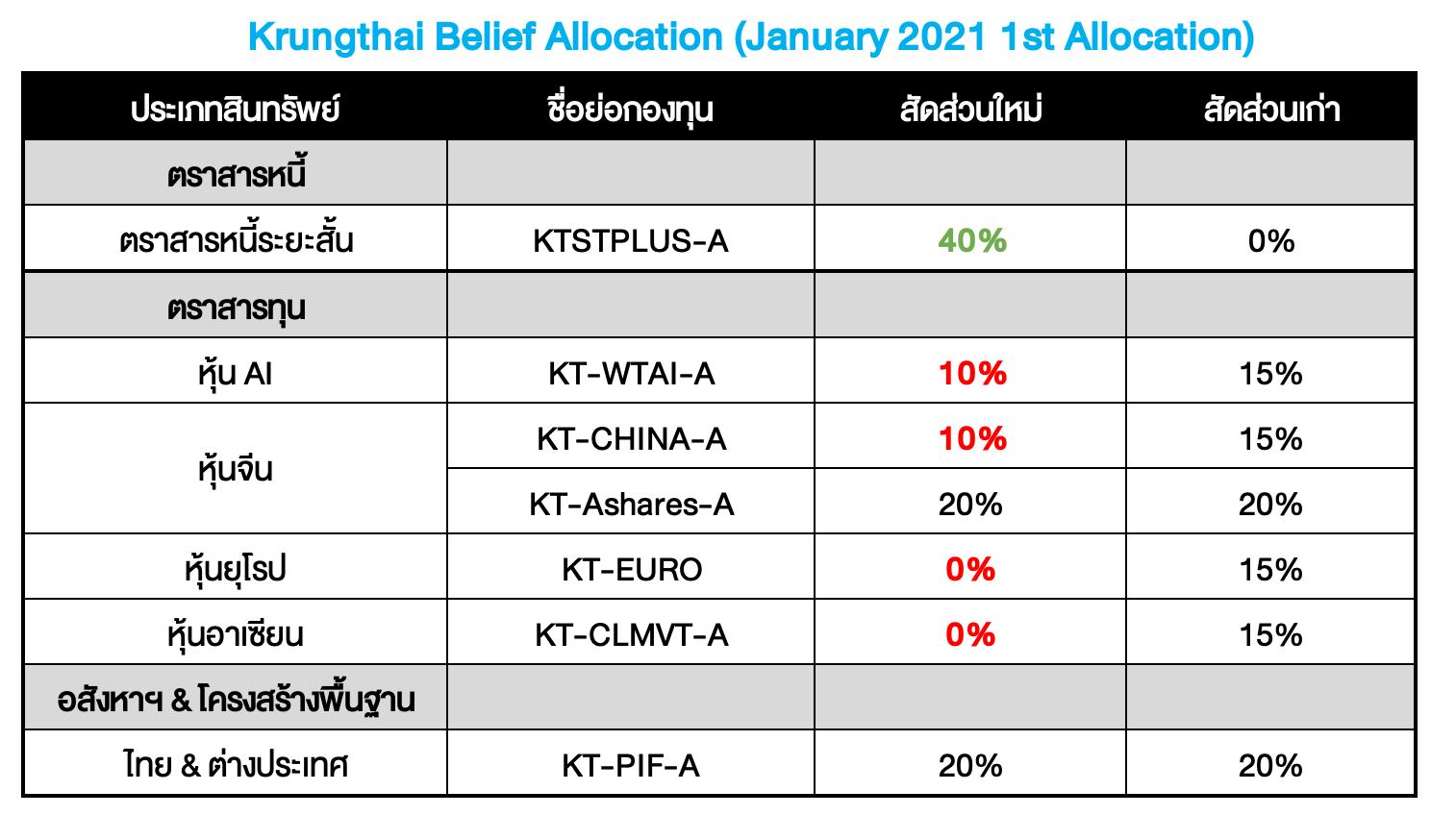Krungthai Belief Allocation ปรับพอร์ตเดือน ม.ค. 2021 : Reload