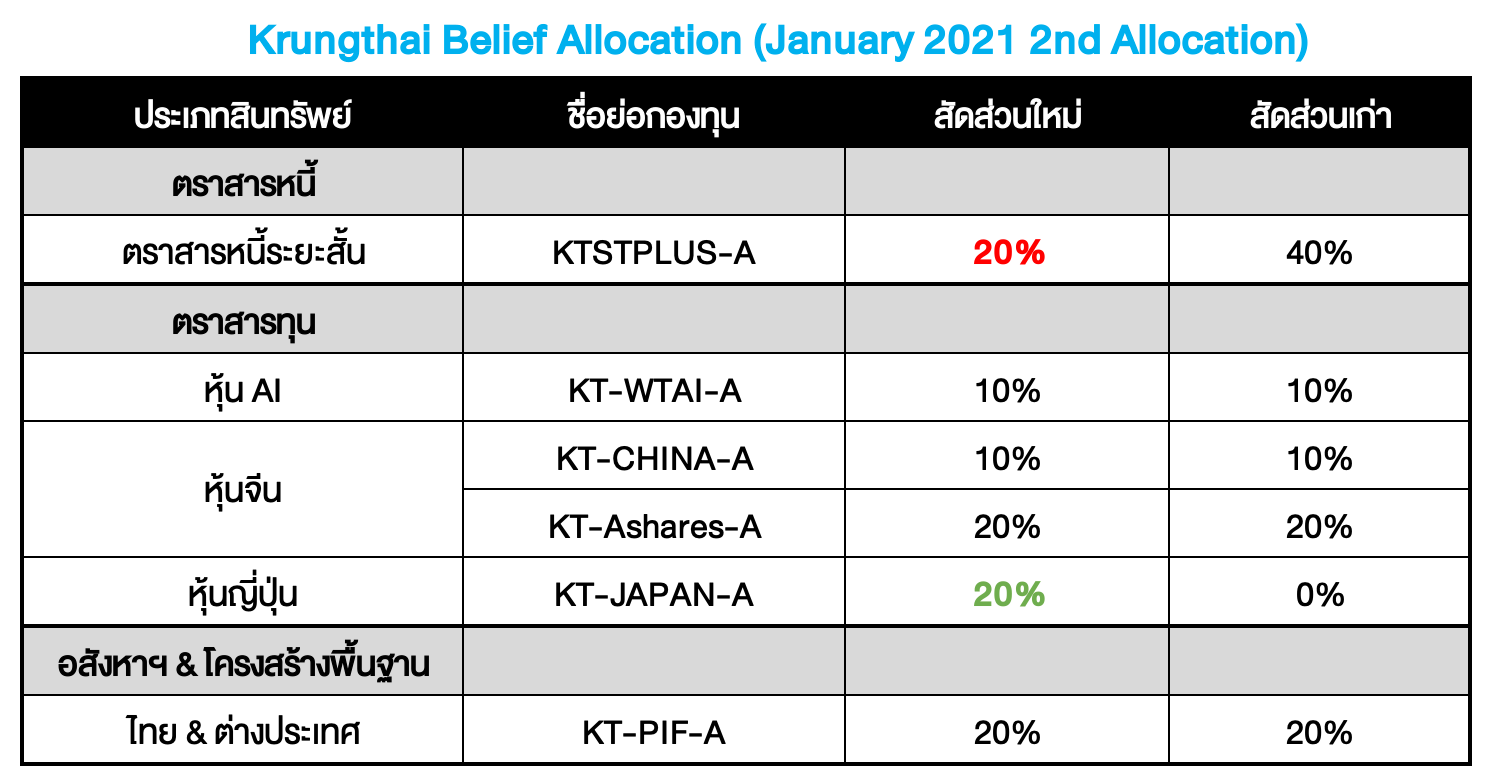 Krungthai Belief Allocation ปรับพอร์ตเดือน ม.ค. 2021 (ครั้งที่ 2) : ใส่ใจราคา