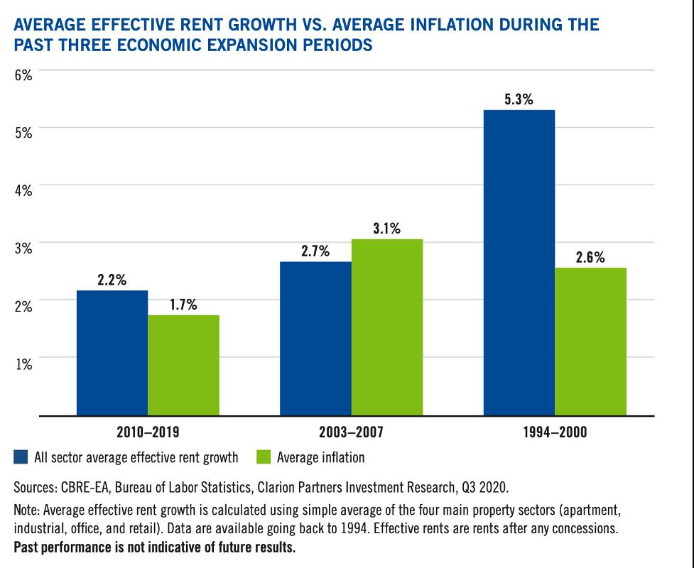 อสังหาริมทรัพย์กับโอกาสในปี 2021: สู้เงินเฟ้อ พร้อมเกาะติดการเติบโต
