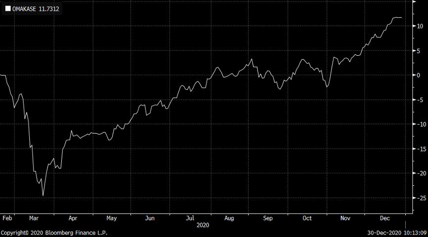 TISCO Omakase Extra Fund อัปเดตมุมมองเดือนมกราคม 2021: ยังคง overweight ตลาดหุ้น มากกว่า ตราสารหนี้