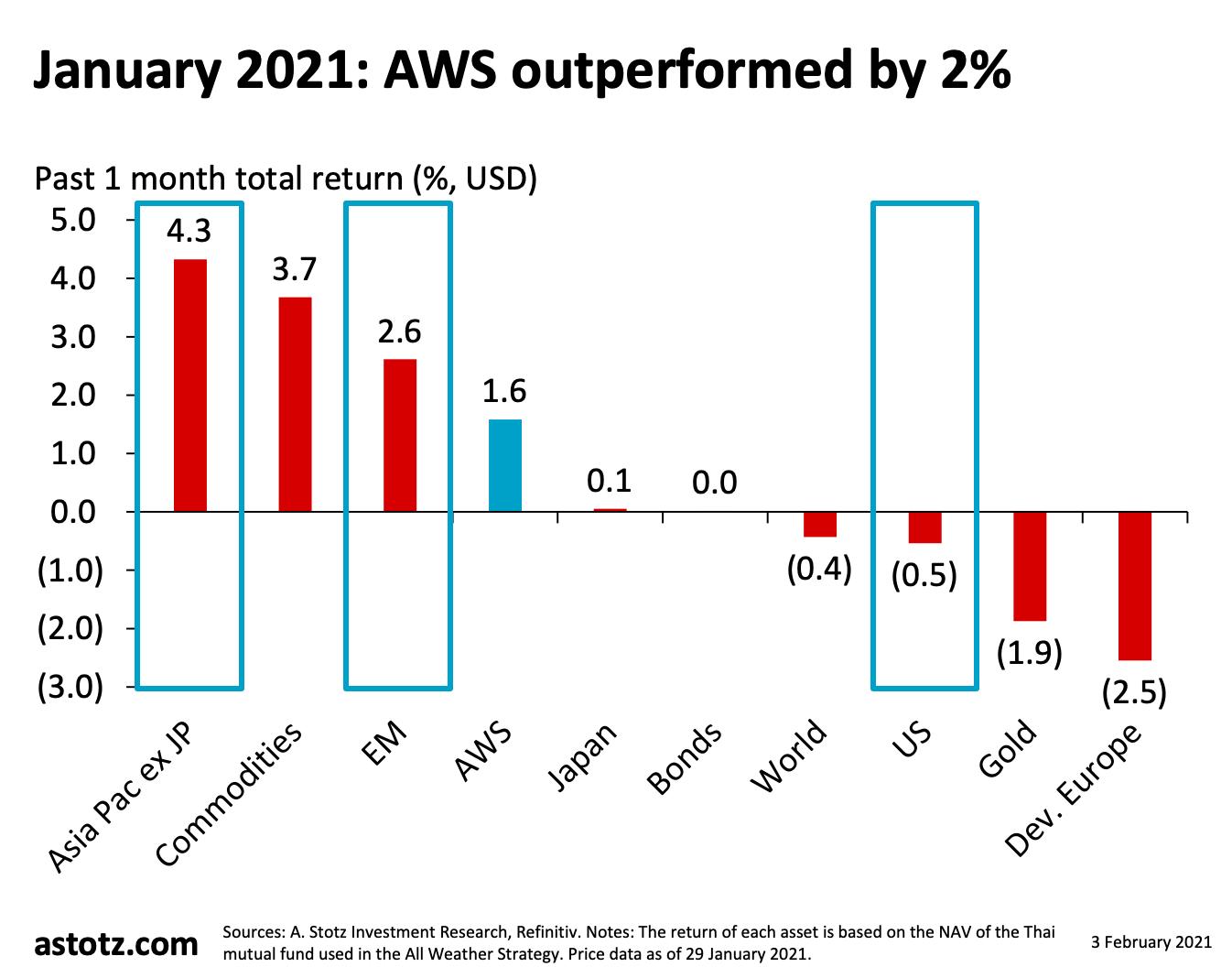 All Weather Strategy มกราคม 2021: ตลาดเกิดใหม่ และเอเชีย-แปซิฟิก (ไม่รวมญี่ปุ่น) หนุนให้ชนะหุ้นโลก