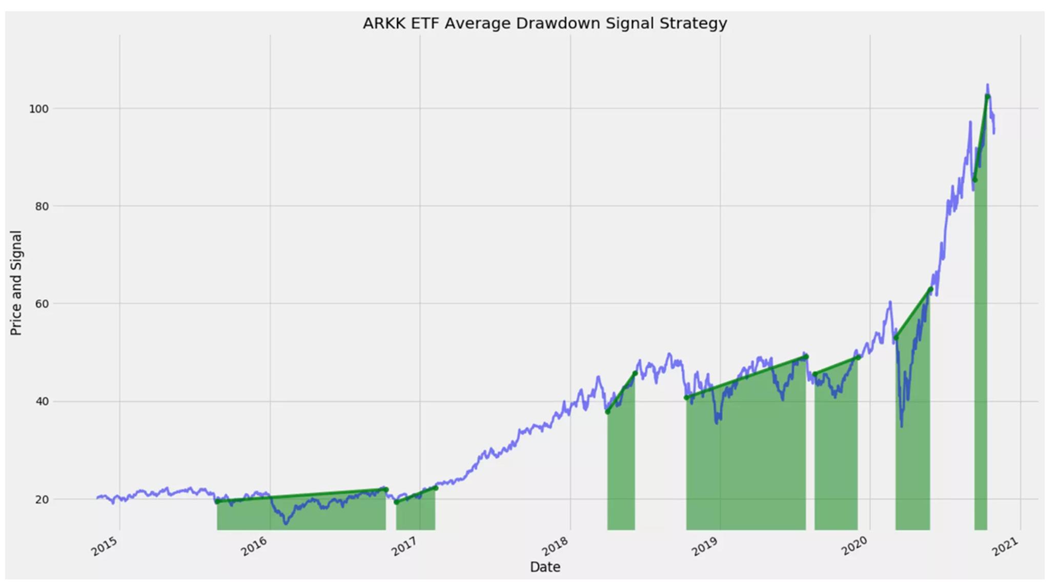 โอกาสลงทุนท่ามกลางความกังวล หลัง ARKW -10%