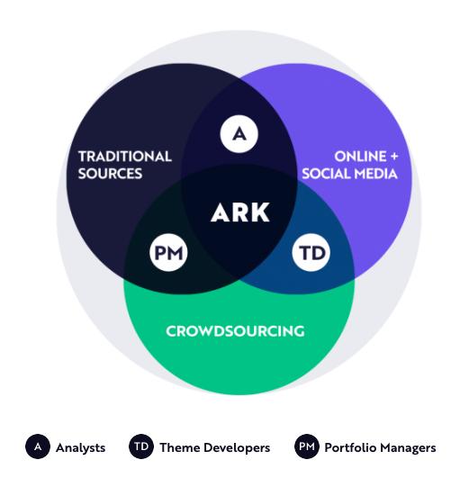 พาสำรวจจักรวาล ARK ผู้นำ ETF แห่งทศวรรษ