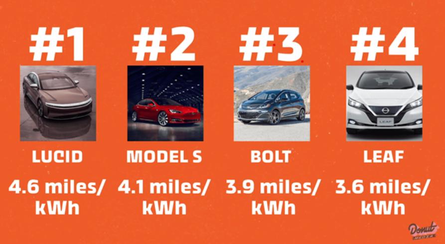 Lucid Motors ม้ามืด EV เขย่าบัลลังก์ Tesla