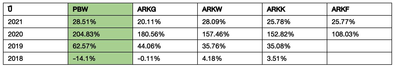 ส่อง ETF ที่ชนะ ARK 2 ปีซ้อน !