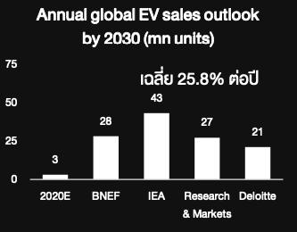 รีวิวกองทุน ASP-POWER: เติบโตไปกับธุรกิจ 3 พลังงานแห่งอนาคต