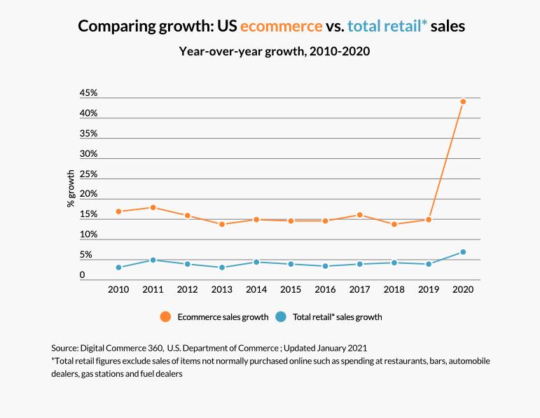 รีวิวกองทุน ONE-GECOM: เมื่อ E-Commerce กำลังเติบโตแบบสองหลัก